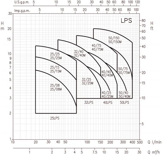 Схема гидравлических характеристик насосов Ebara LPS