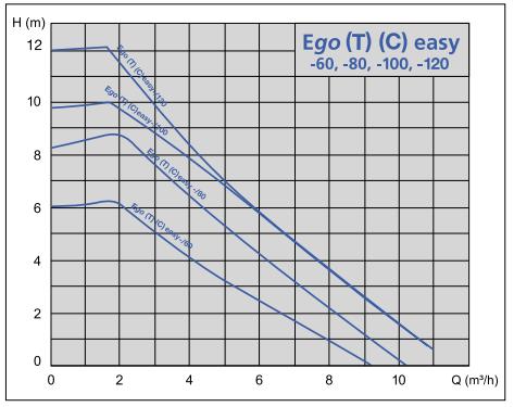 Насос Ebara Ego Easy картинка