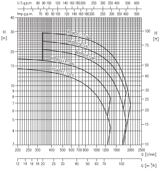 Схема гидравлических параметров насосов Ebara серии DRD