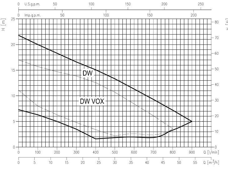 Кривая технических характеристик насосов Ebara серии DW DW VOX