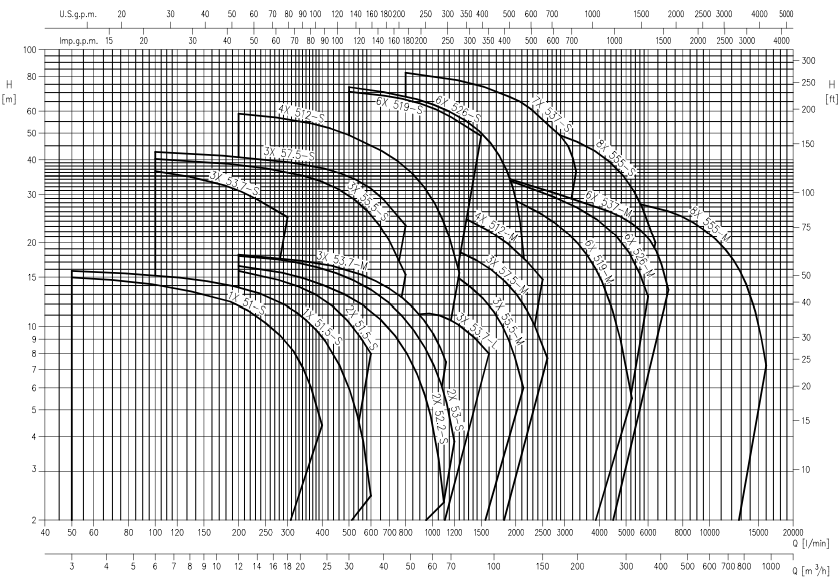 Кривая рабочих характеристик насосов Ebara серии Dumper