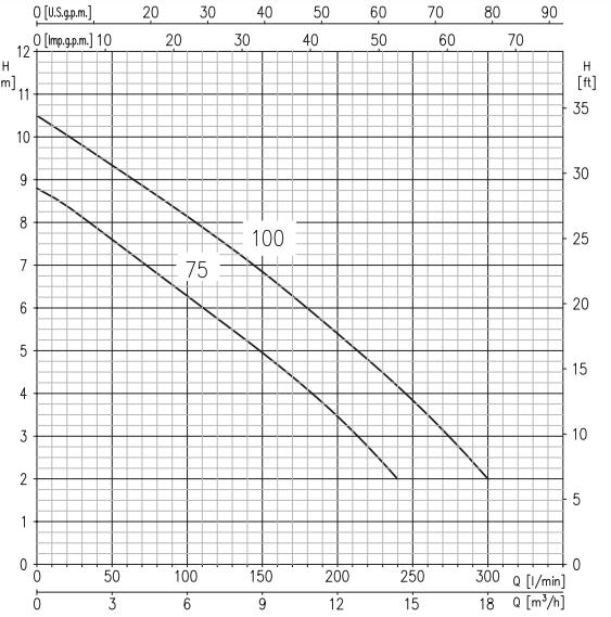 Картинка схемы гидравлических характеристик насосо