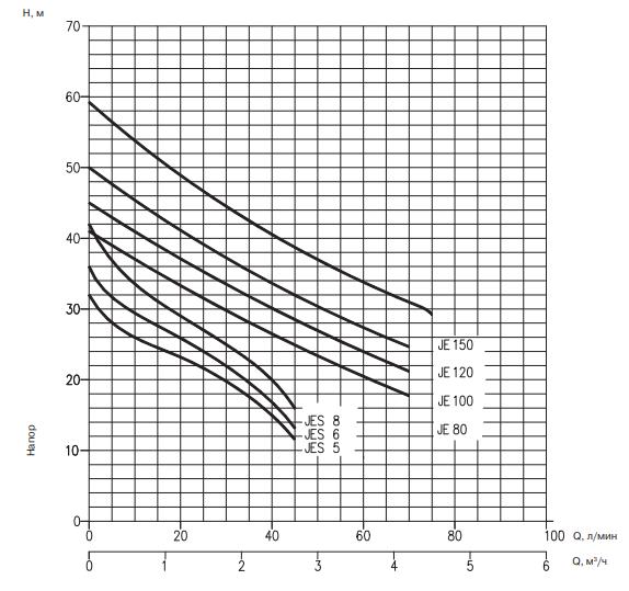 Кривая характеристик JES-JE