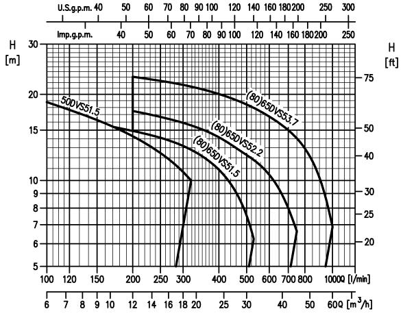 Картинка гидравлических характеристик насоса Ebara DVS