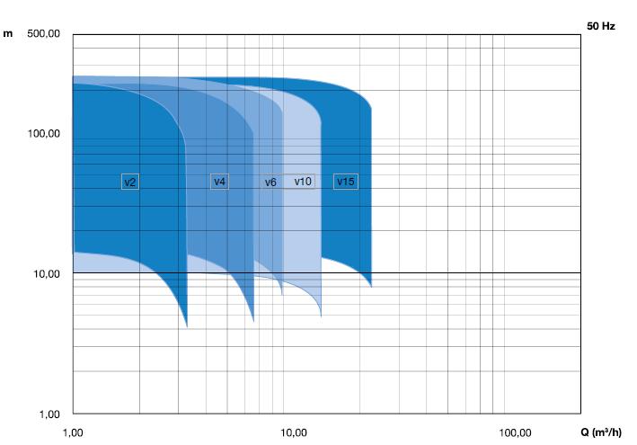 Кривая насосов dpvci 50 Hz