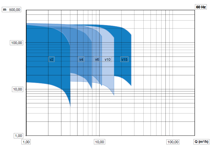 Кривая насосов dpvci 60 Hz