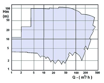 Кривая технических характеристик насоса DPNM