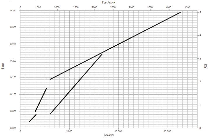 Диаграмма потери давления водосигнального клапана