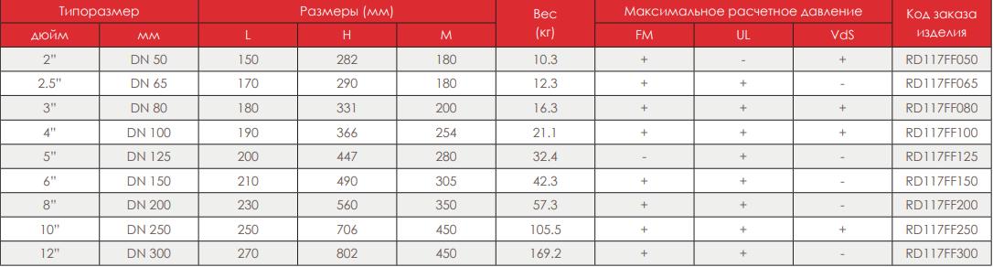Таблица размеров клиновой задвижки rapidrop NRS