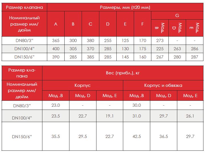 Таблица размеров водосигнального клапана