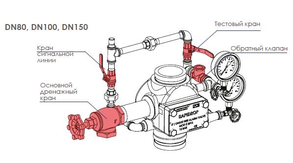 Схематическое изображение частей водосигнального клапана