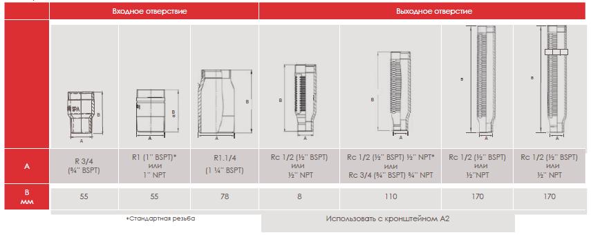 Технические данные размеров к гибким подводкам