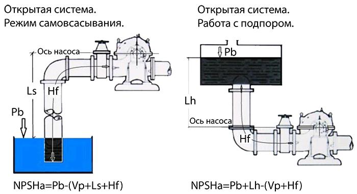 Эскизы и формулы также полезны для понимания физики процесса работы насоса в разных режимах.