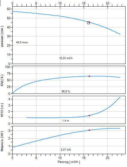 а Рис 3 изображен образец графика кривой насоса. Для выбранной рабочей точки Q=16,2м3\ч; H=45,5м кавитационный запас составляет 1,4 метра.