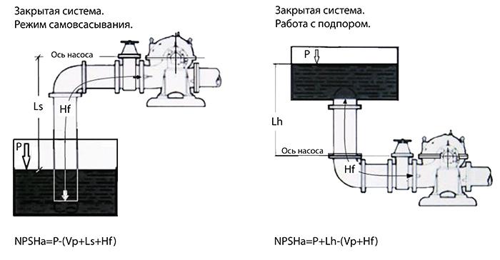 Несколько формул и иллюстрации для расчета уровня NPSHa, для самых распространенных вариантов режима работы насосов в системах закрытого типа.