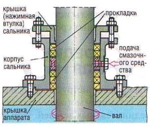 Сальник у центробежного насоса и его основные составляющие.
