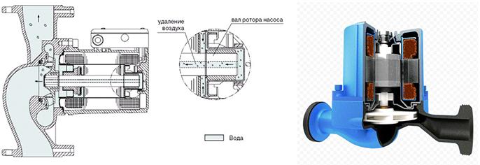 Корпус насоса полностью герметичен, уплотнять движущийся вал не нужно. Насос с мокрым ротором в разрезе.