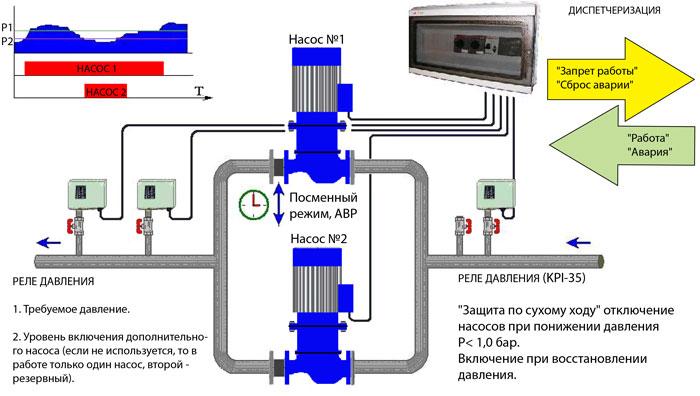 Подключение к электрической сети и настройка систем автоматики для насосной станции повышения давления
