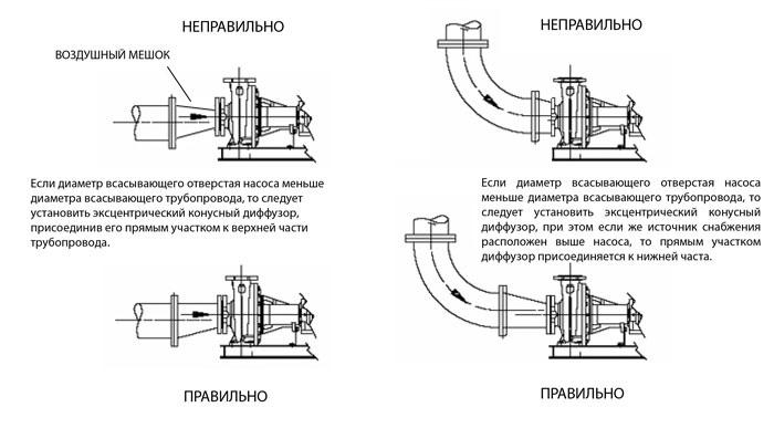 Рекомендации как монтировать трубопровод, чтобы избежать кавитации и воздушных пробок
