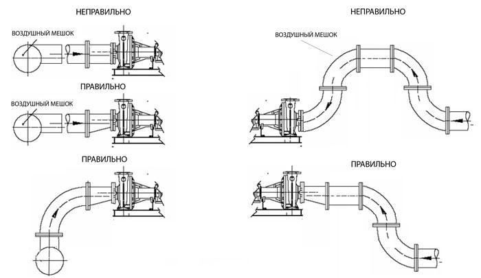 Правильные и неправильный способы подключения насосных станций и насосов к трубопроводу
