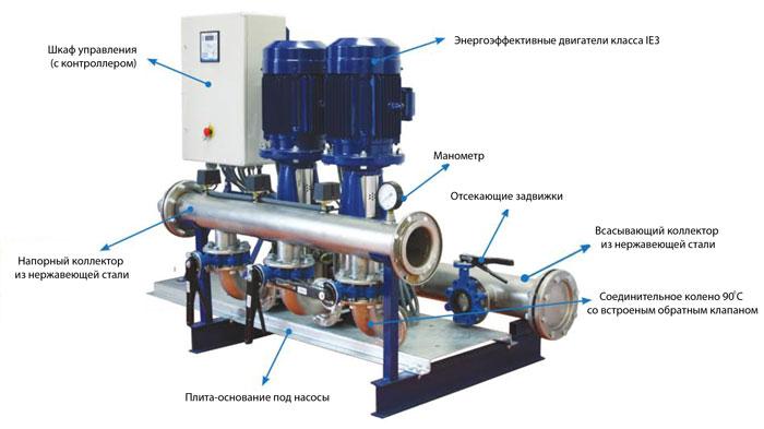 Гидравлическая обвязка насосной станции водоснабжения