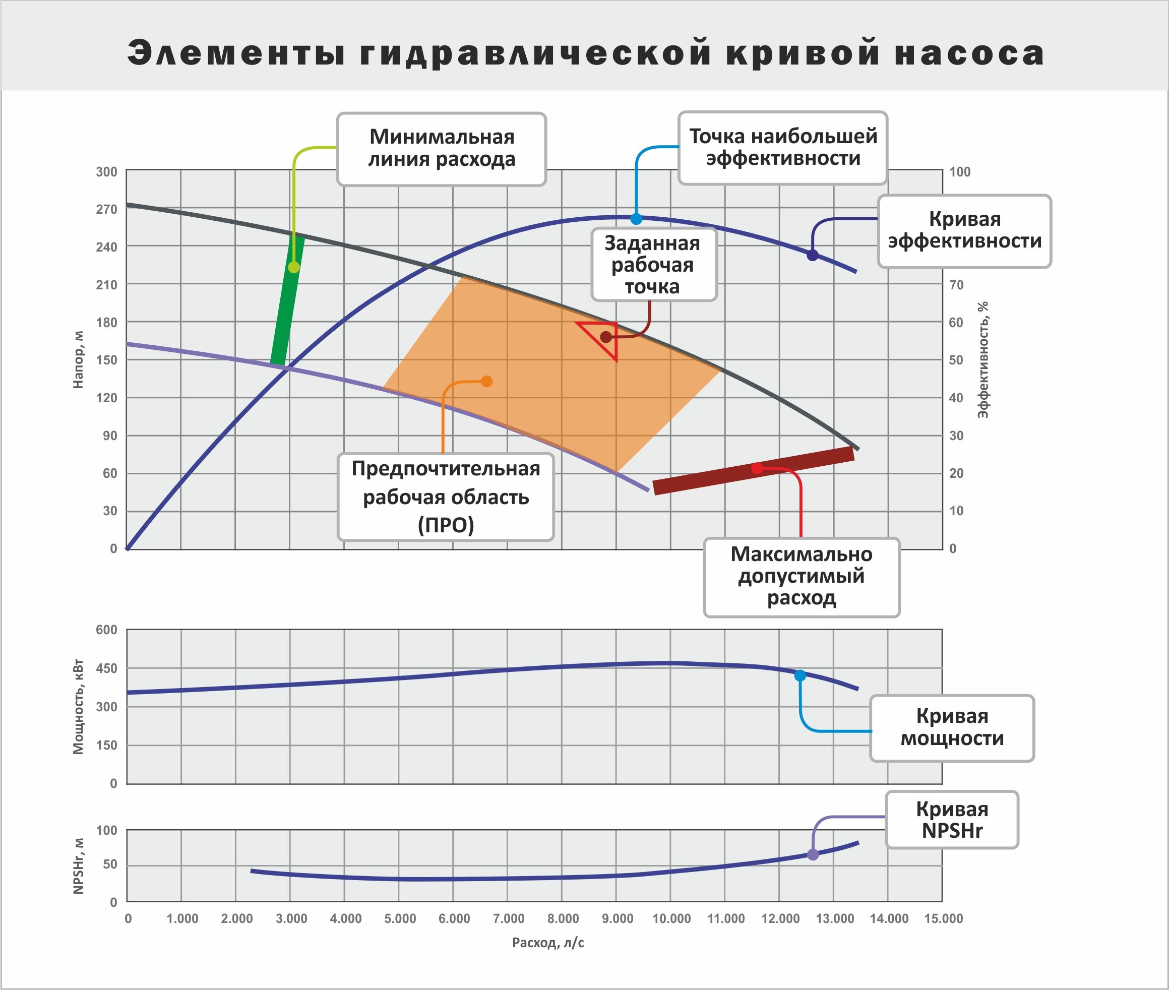 Гидравлическая кривая центробежного насоса и пояснение ключевых понятий кривой насоса