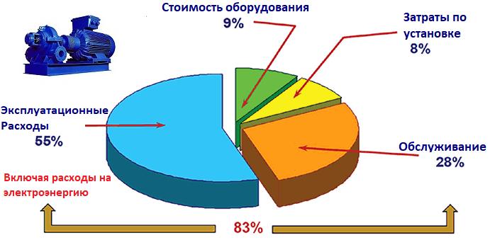 На круговой диаграмме изображена стоимость жизненного цикла типичной насосной системы