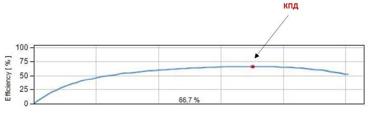 Пример графика КПД насоса из листа подбора насосов DP-Pumps