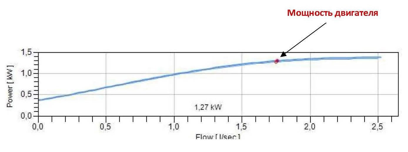 Как выглядит кривая мощности двигателя насоса на примера листа подбора насосов DP-Pumps