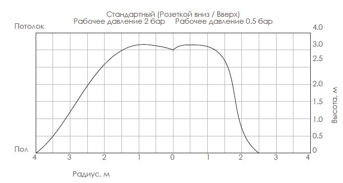 Ороситель стандартного реагирования универсальный, модель RD021
