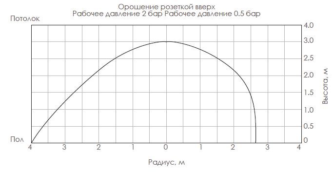 Техническая схема оросителя розеткой вверх