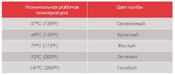 Технические данные по номинальной рабочей температуре