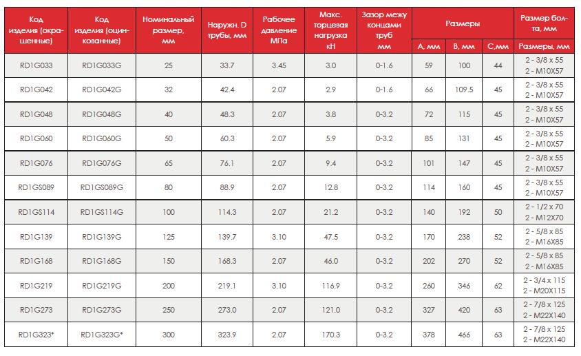 Технические данные размеров муфты жесткой (грувлок), модели 1G, 1GS
