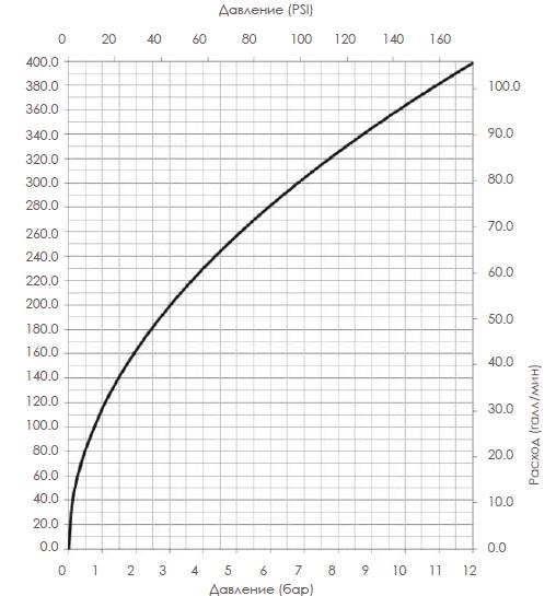 Технические характеристики потока спринклера rapidrop k115 (k8.0)