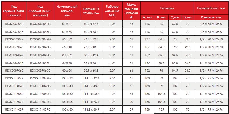 Таблица 2. Технические размеры отвода под муфту, модель 3G