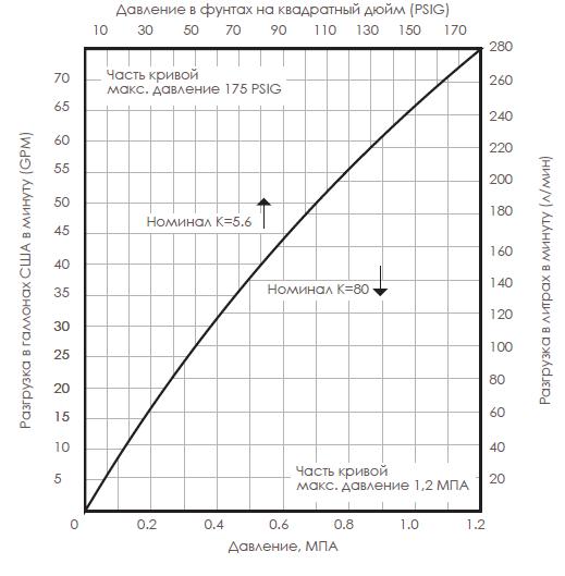 Технический график рабочего оросителя