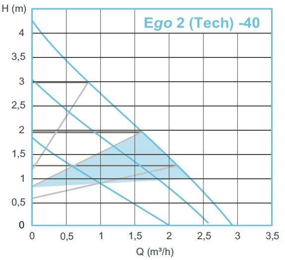 Гидравлические характеристики насосов Ebara Ego 2 Tech 40