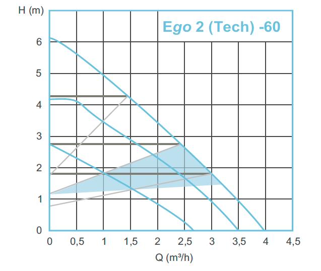 Гидравлические характеристики насосов Ebara Ego 2 Tech 60