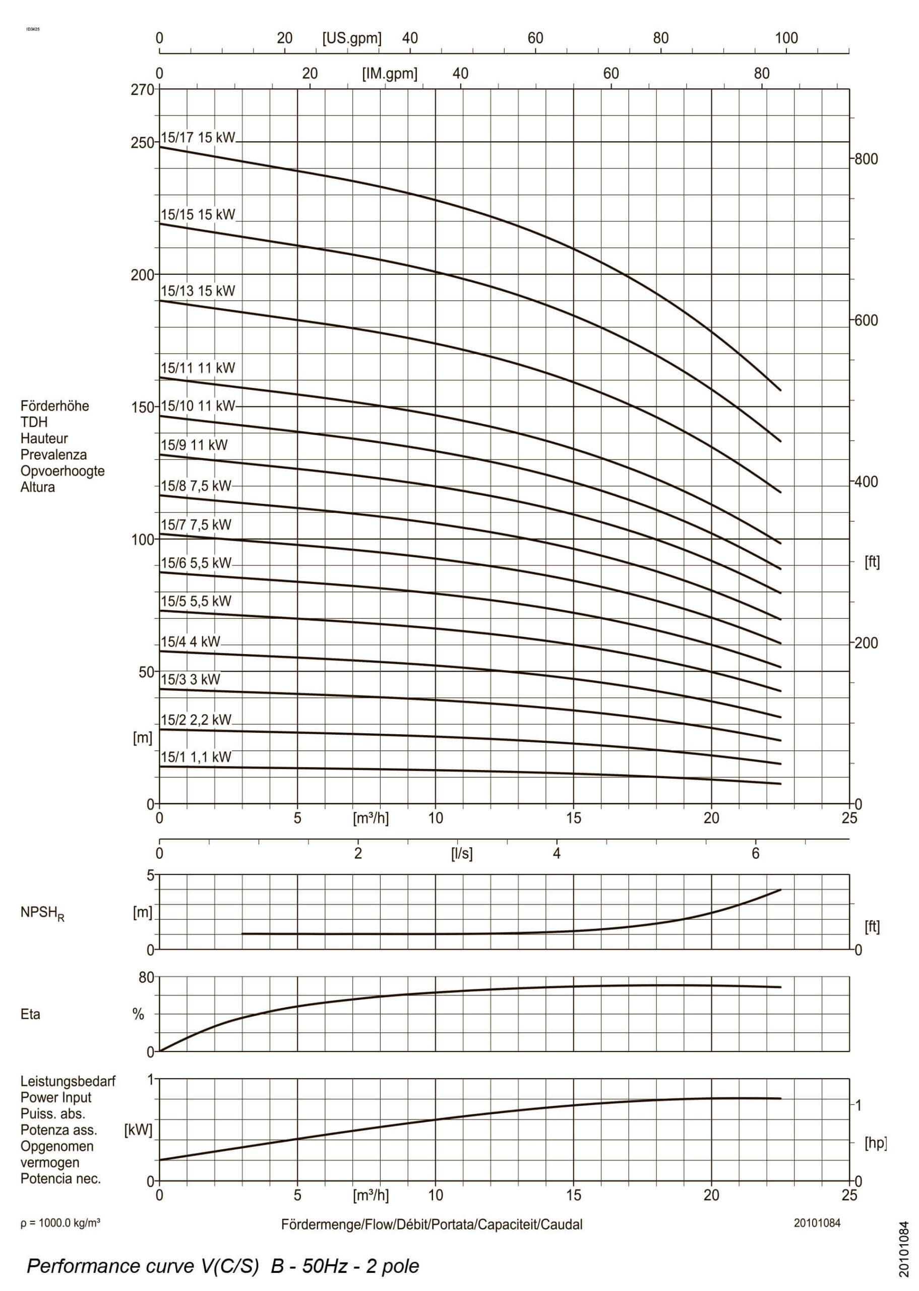 Багатоступені вертикальні насоси DPV15 - гідравлічні характеристики