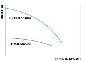 кривые насосов в системе водоснабжения при различной частоте