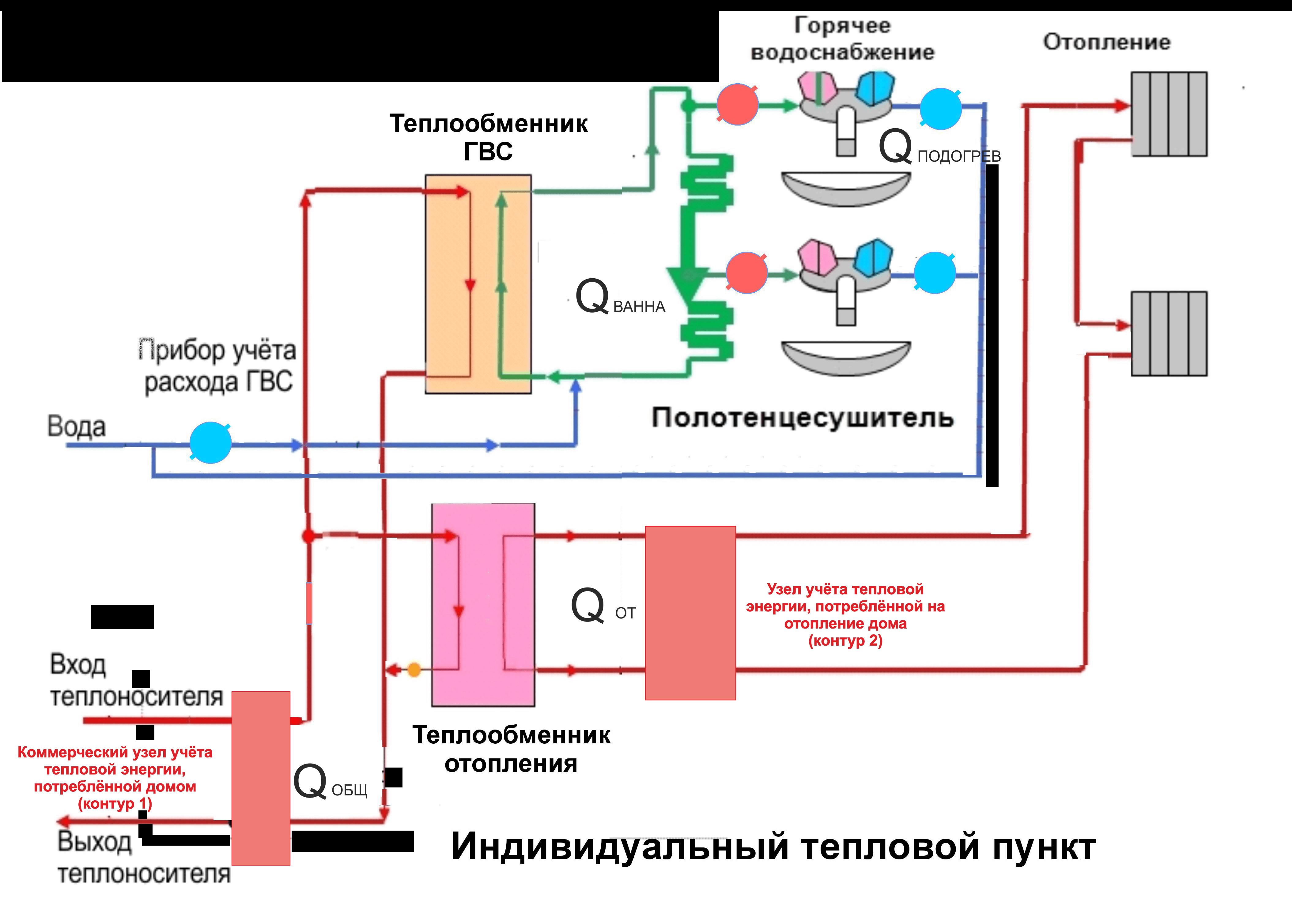Схема ИТП для жилого дома - как работает система