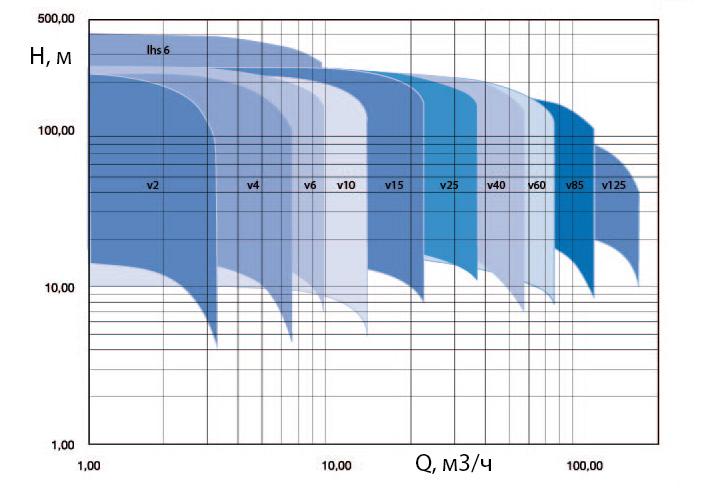 Поля характеристик вертикальних багатоступеневих насосів для пожежогасіння серії DPV