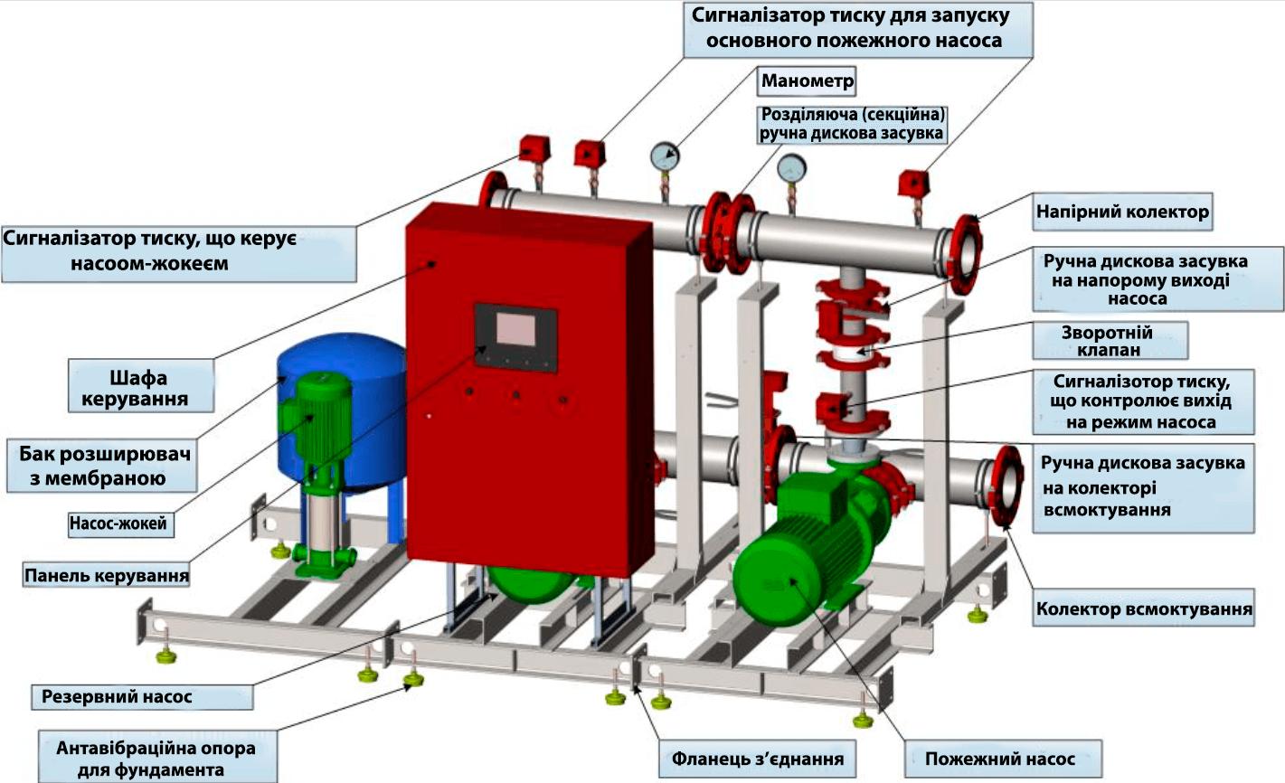 Конструкція та елементи насоної станції пожежогасіння