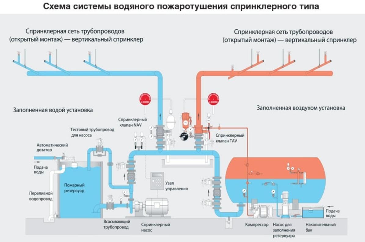 Принцип работы водозаполненных и сухих систем пожаротушения