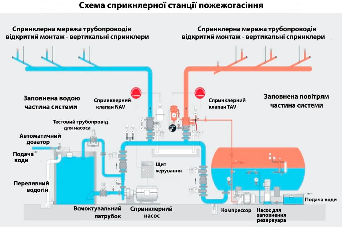 Принцип роботи водо та повітрязаповненої спринклерної системи