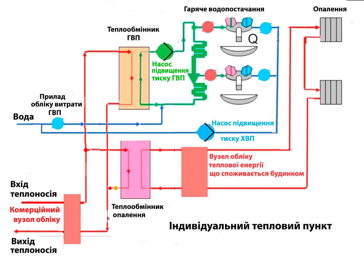 Як працює система водопостачання багатоповерхівки з ІТП
