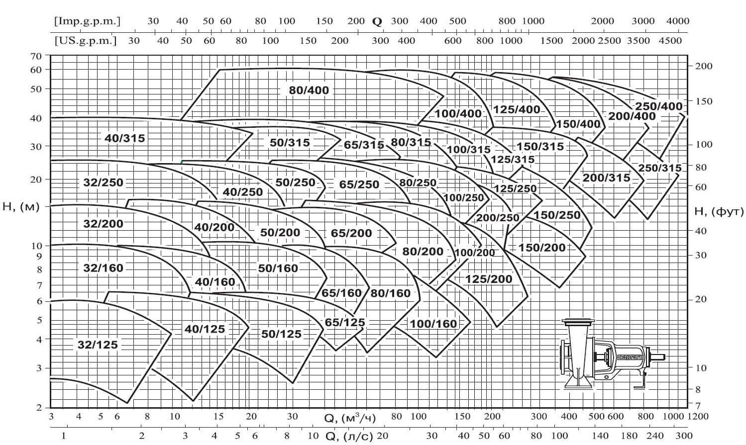 Область гидравлических характеристик промышленных консольных насосов NC (CAPRARI), 1450 об/мин